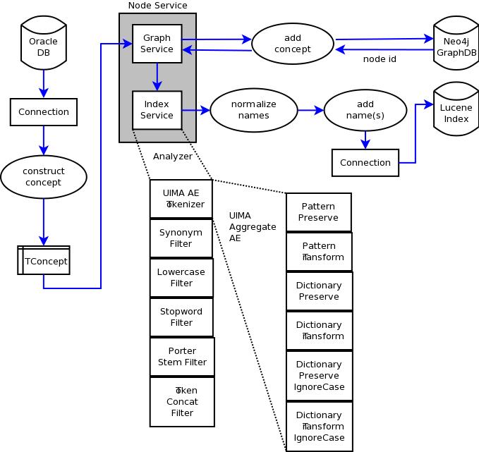 how to create a list accesable my multiple threads java