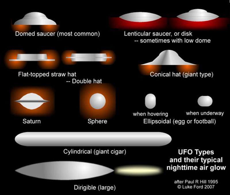 TIPOS DE OVNIS-UFO TYPES-