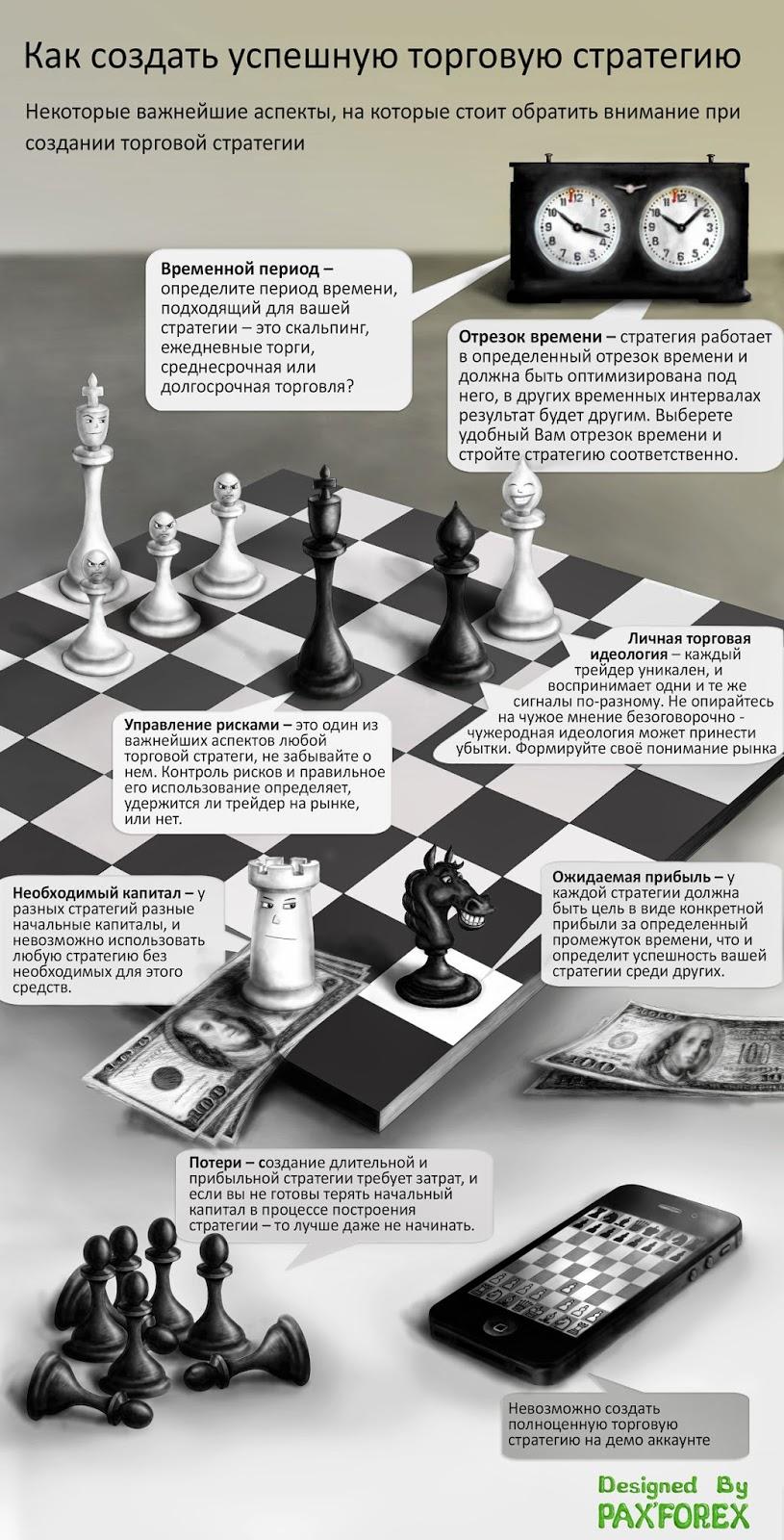 Успешная торговая стратегия на рынке Форекс
