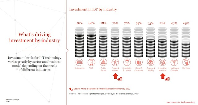 Investment in IOT industry
