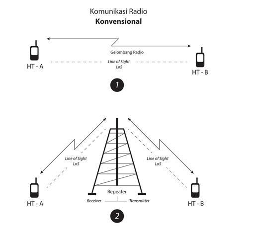Roip radio over internet protocol mulyana sandi penguatan sinyal tersebut karena sinyal yang lemah untuk dapat diterima oleh pesawat penerima ht karena adanya halangan berupa gunung ngarai ccuart Gallery