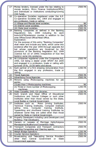 Professional tax the andhra pradesh tax on professions trades