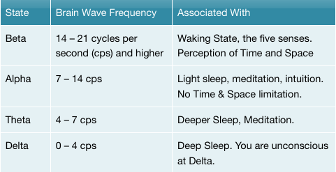 brain and radio wave energy This is a form of electromagnetic energy that falls between fm radio waves and microwaves like fm radio waves, microwaves, visible light, and heat, rf waves are a form of non-ionizing radiation  they don't have enough energy to cause cancer by directly damaging the dna inside cells.