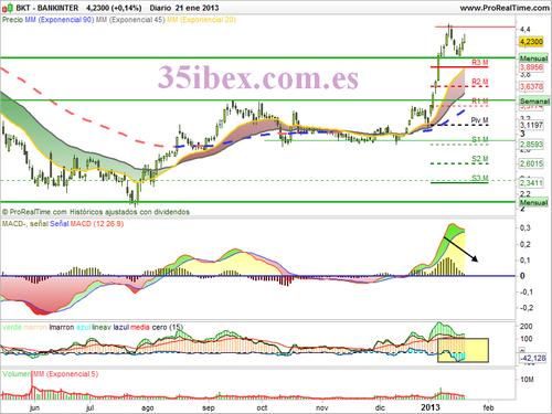 Los análisis de Caballero - Página 11 Bankinter+gr%25C3%25A1fico+diario