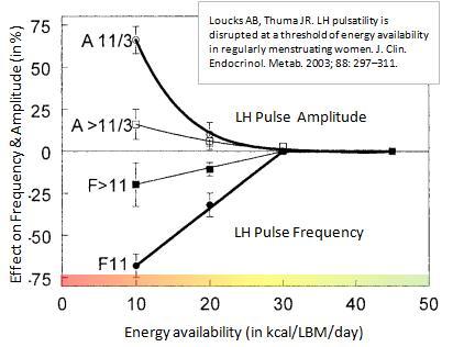 Критический уровень энергии (30 ккал на кг сухой массы)