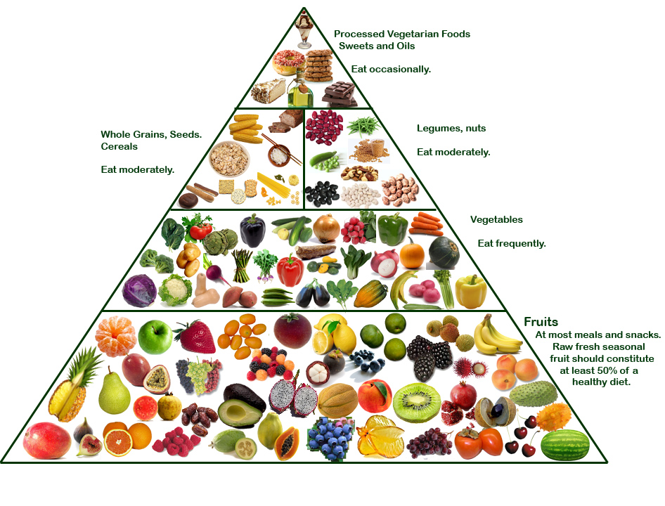 baeta food pyramid october 2012