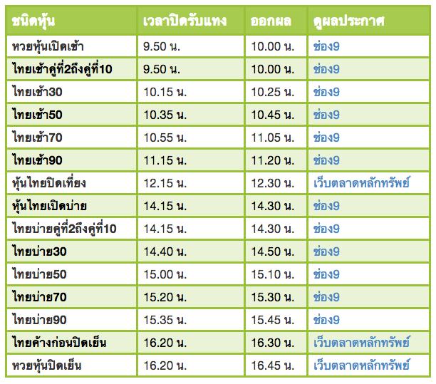 เลขเด็ด เลขเทวดา วันที่ 16 กุมภาพันธ์ 2562 เน้น 2-0-8