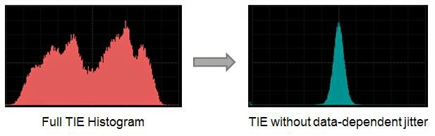On the left is a full TIE histogram, while on the right is a TIE histogram from which data-dependent jitter has been stripped away