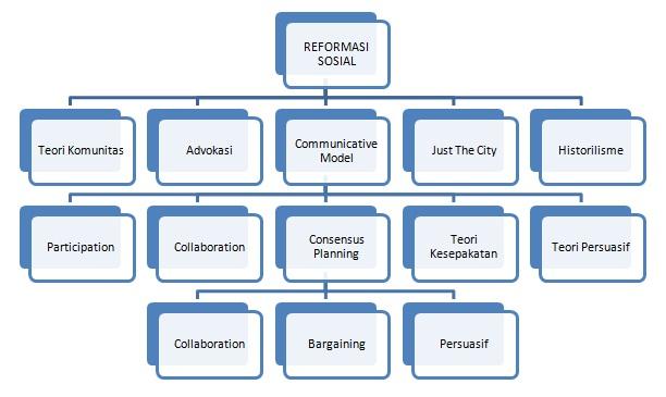 Jenis jenis teori perencanaan kumpulan materi pwk diagram teori teori perencanaan dalam reformasi sosial ccuart Image collections