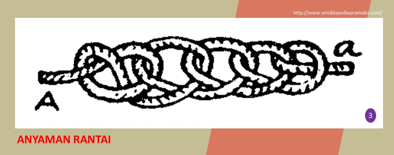 Ensiklopedia Pramuk: Tali Temali : Jenis-jenis Simpul Anyam