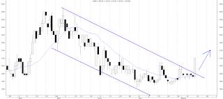 analisa teknikal cmnp buy 2012