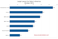 U.S. October 2012 large luxury car sales chart