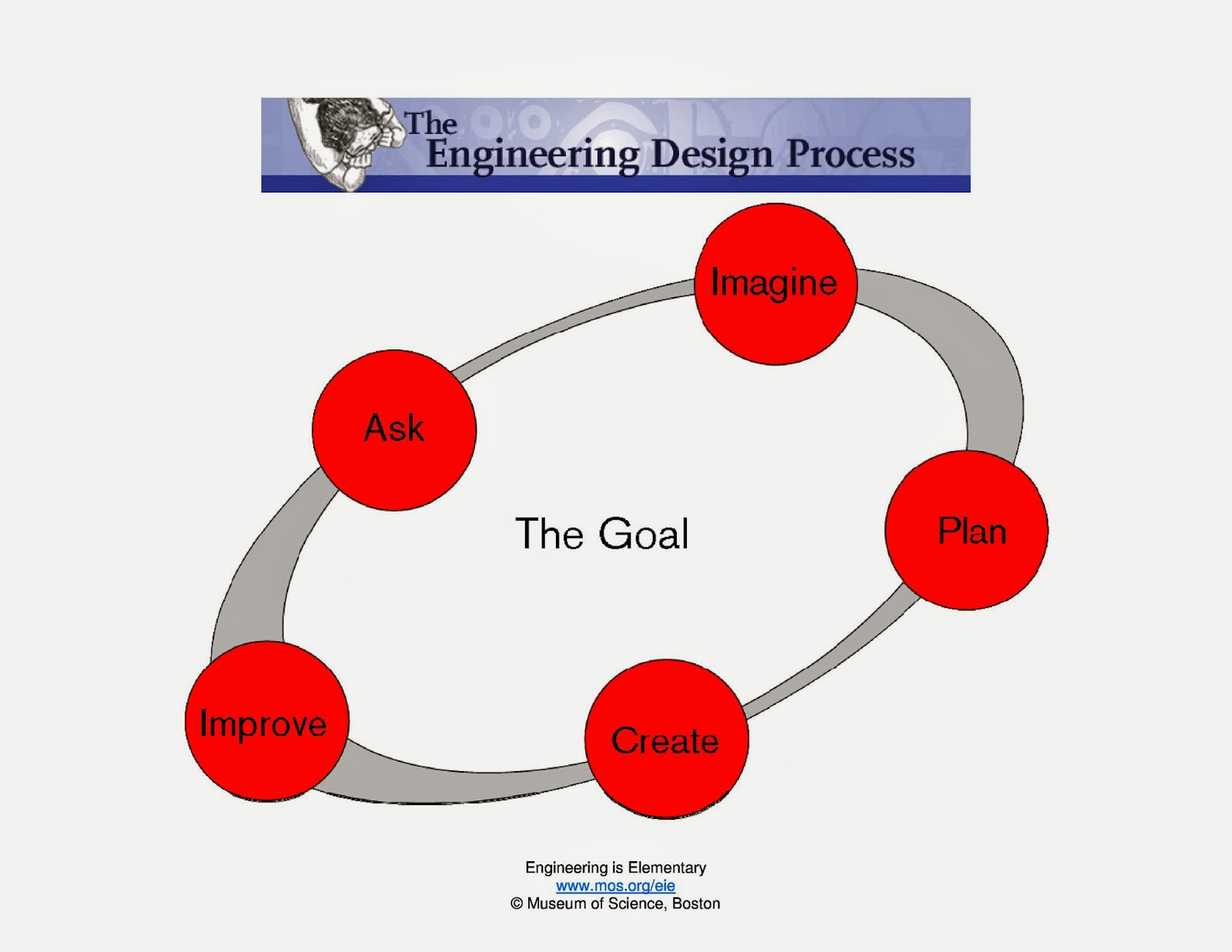 design process in mechanical engineering A five-step processbecause the eie project serves young children, we've  created a simple engineering design process (edp) to guide students through  our.