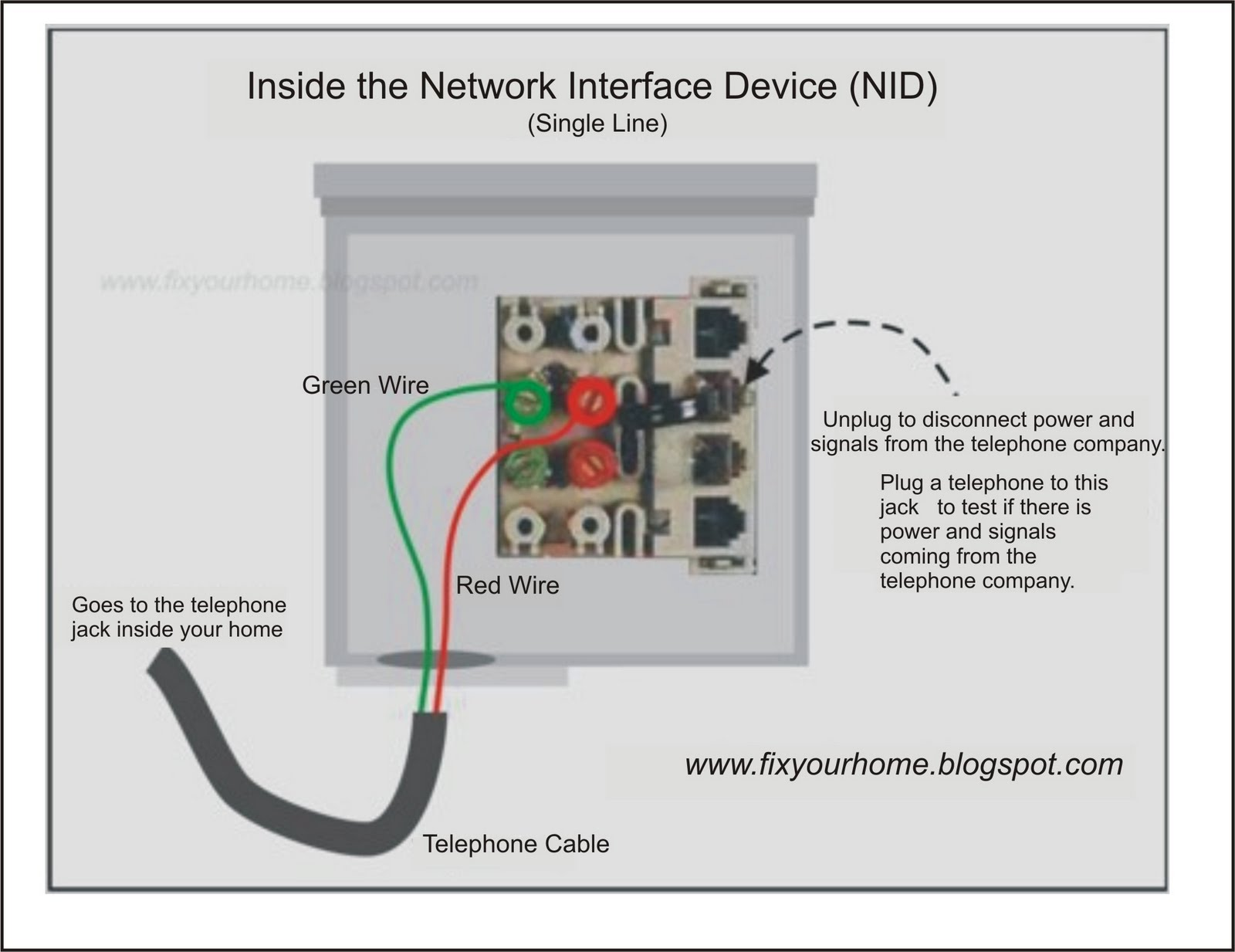 fix your home telephone network interface device nid the telephone network interface device typically refers to the junction box mounted by your telephone service provider on a wall just outside your home