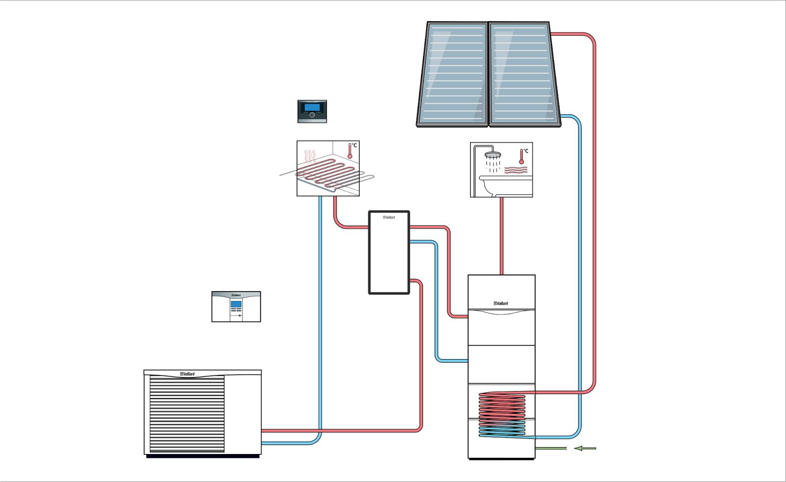 Aerazione forzata pompa di calore con solare termico for Impianto di riscaldamento con pompa di calore
