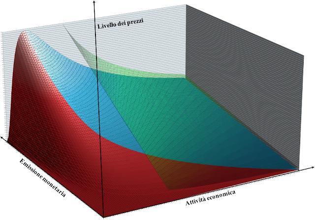 Andamento del livello dei prezzi secondo il modello di economia dinamica, in funzione dell'attività economica e dell'emissione monetaria, confrontato con il modello della Teoria Quantitativa della Moneta derivante dall'identità degli scambi di Fisher