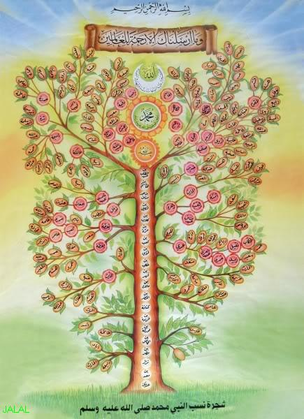 My-Sweet-Islam: Family Tree of Holy Prophet Muhammad PBUH