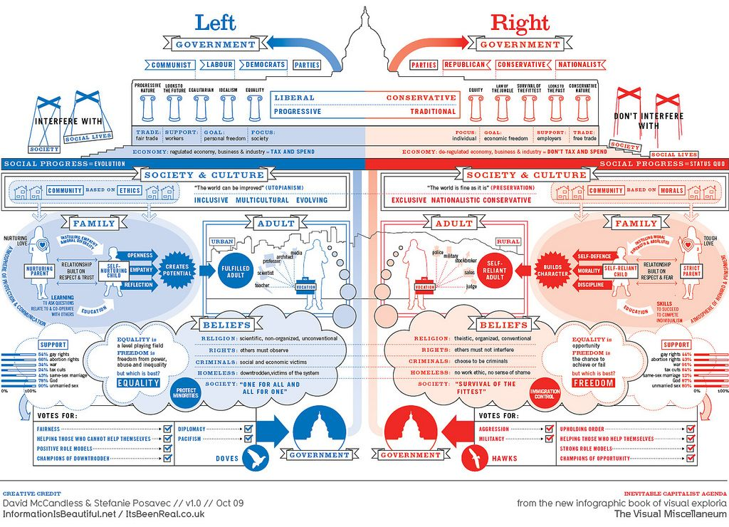 differences between political parties Block objective 1: distinguish between interest groups and political parties   political party: an organized group of individuals, often having some measure of  ideological agreement, who nominate political candidates, operate  differences.