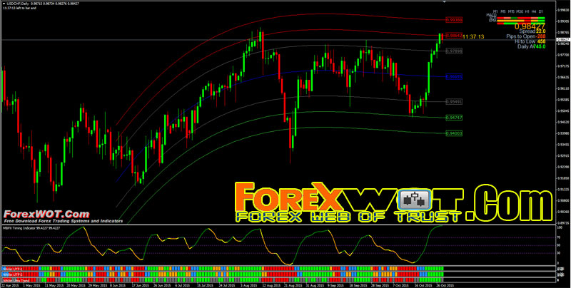 Forex spectrum advanced system