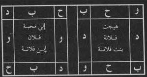 Çevirgel Duası (Döngel Duası) Orjinal