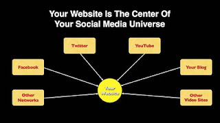 The center of your online universe from Bobby Owsinski's Music 3.0 blog