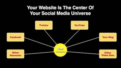 Center of your online universe image from Bobby Owsinski's Music 3.0 blog