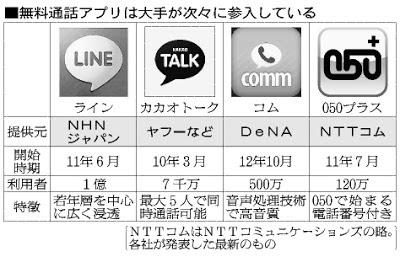 LINE カカオトーク DeNA Comm 050プラス ユーザー数 会員数 利用者数 登録者数
