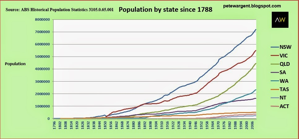 Population by state since 1788