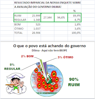 VAMOS CONTINUAR VOTANDO E COMPARTILHANDO A VERDADE!