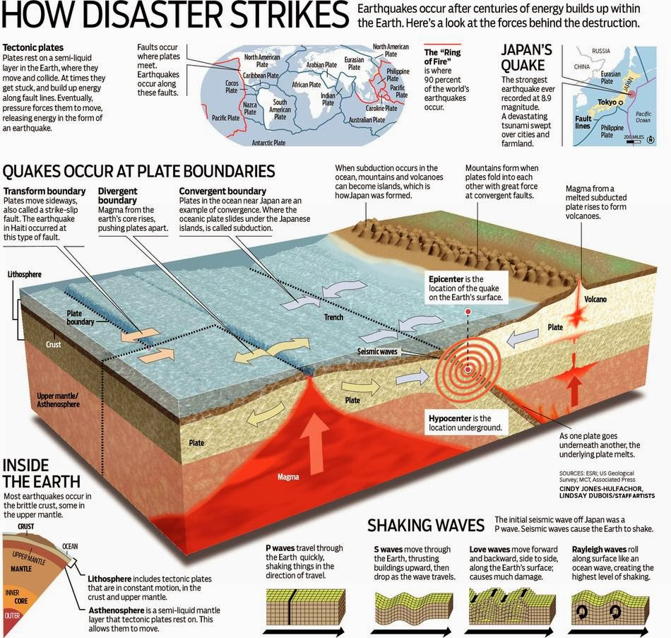 an informative paper on why earthquakes occur and how to prepare for them