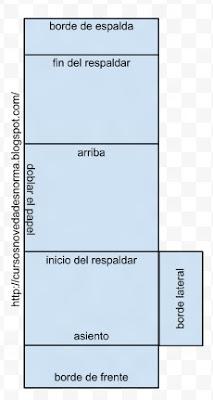 Patrón de funda para sillón modular, costado