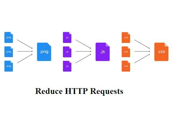 minimize http requests