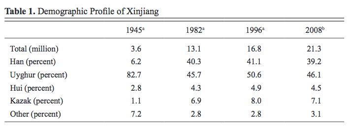Since 2008, the Han population has grown even more, to just over 50%, though the numbers are contested.