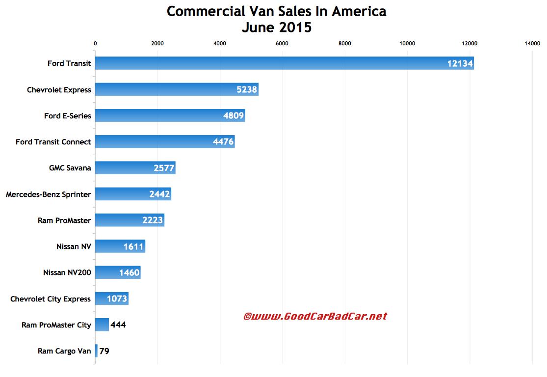 Commercial Van Sales In America - June 2015 YTD