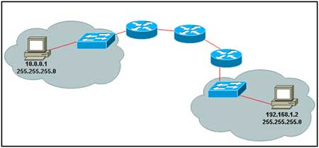 Refer to the exhibit. A PC is communicating with another PC on a remote network. The two networks are connected by three routers. Which action will help to identify the path between the hosts?