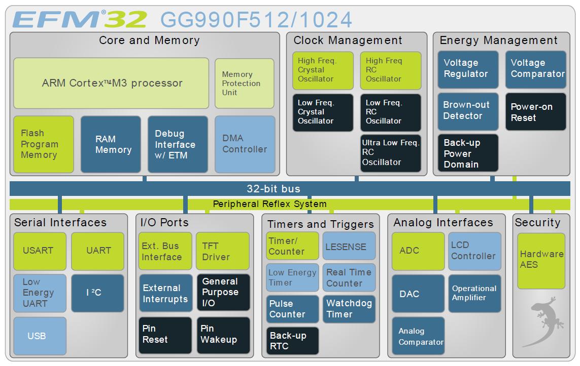 Cortex-M3 Reference Manual