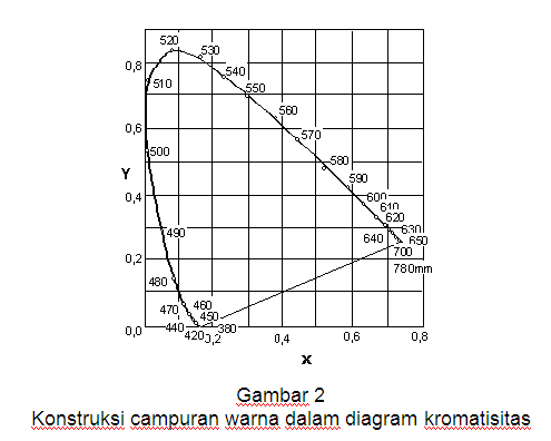 diagram kromatisasi