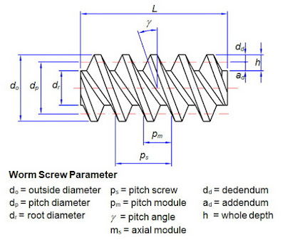 Worm screw parameter