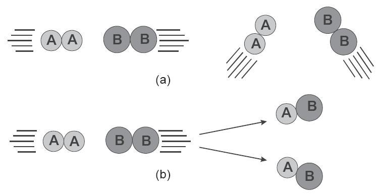 Teori tumbukan pada laju reaksi energi aktivasi kecepatan contoh tumbukan molekul dan reaksi kimia ccuart Image collections