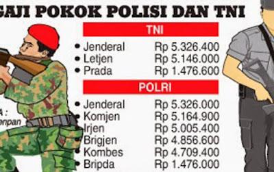 Daftar Standar Gaji Pokok TNI Polri Polisi Terbaru Tunjangan Jabatan