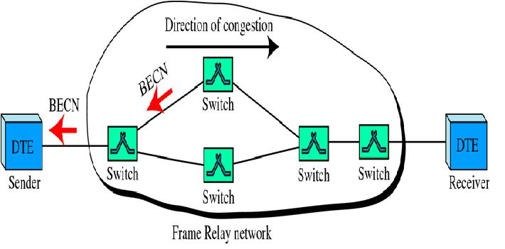 Data communication & Networking: Congestion-Control Mechanisms