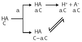 Hubungan Derajat Ionisasi dan Tetapan Ionisasi