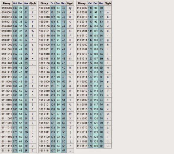 tabel decimal ke binary options