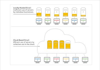 Illustration 'Effizienzvergleich der Cloud mit Datencentern