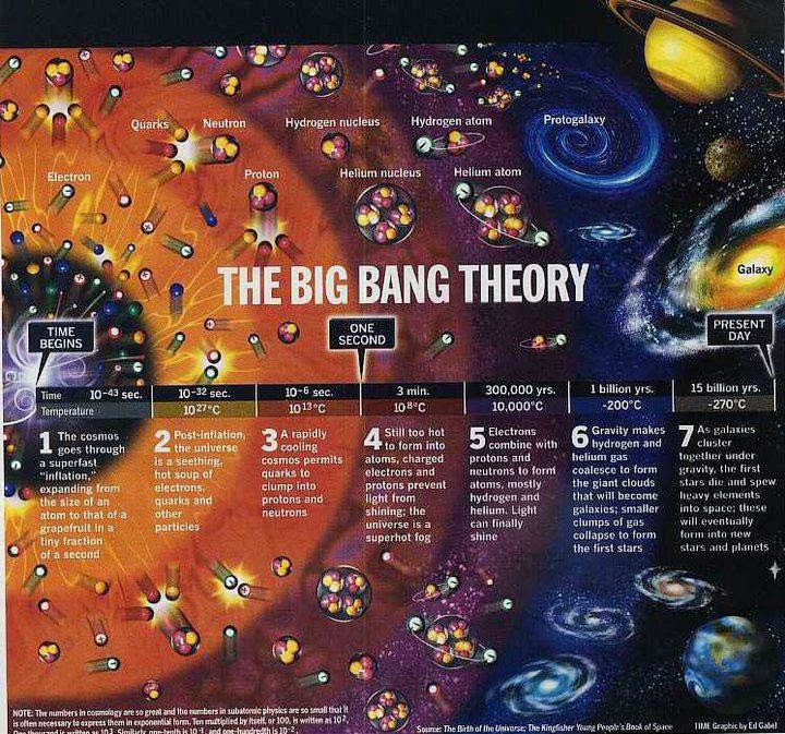 The Big Bang Theory Mysteries And Details Infographic