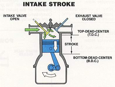 an introduction to the four stroke cycle in a car Mainly used as 'prime movers', eg for be the propulsion of a vehicle ie, car, bus,  truck,  number of strokes per cycle – 2-stroke, 4-stroke engines 6 type of.
