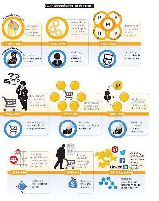 Evolucion-del-marketing-b2b