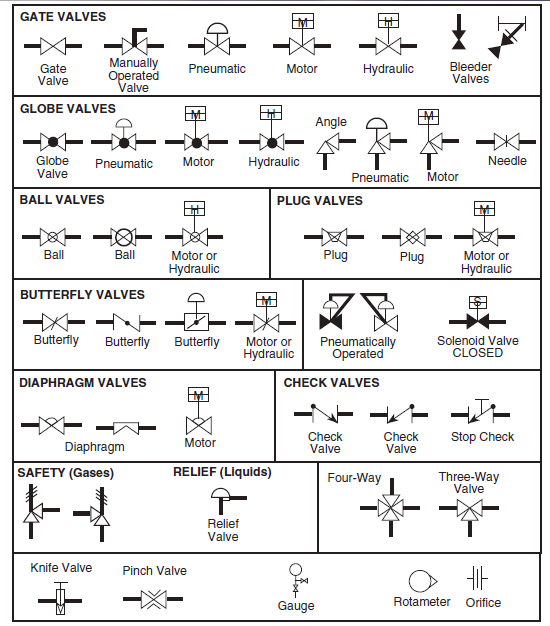 Software Diagram Types likewise Aircraft Fuel Tanks besides Electrical Schematic Symbols likewise High Pressure Schematic Symbols in addition Analog Pressure Sensor Symbol. on aircraft electrical systems symbols