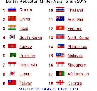 Daftar Kekuatan Militer Asia Tahun 2013