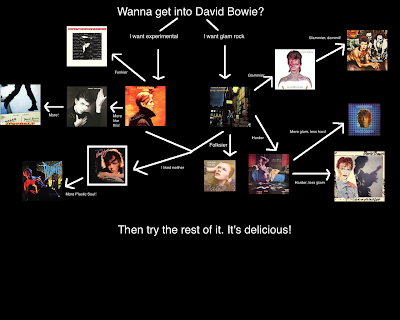 Flowchart: David Bowie